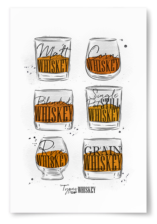 Poster Types Of Whiskey